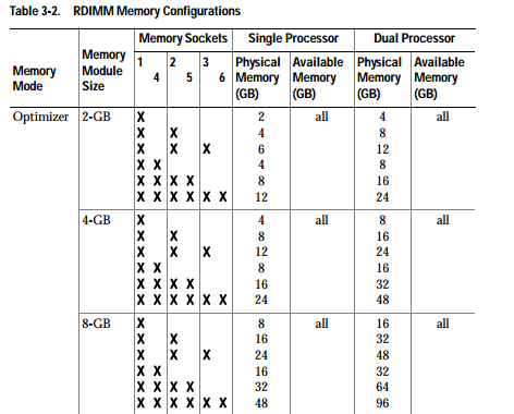 วิธีการใส่แรม Dell PowerEdge R610 MemoryToday com : RAM Server